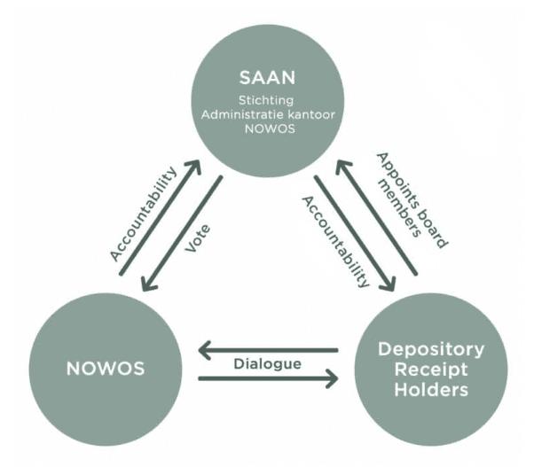 Governance - Organisatiestructuur